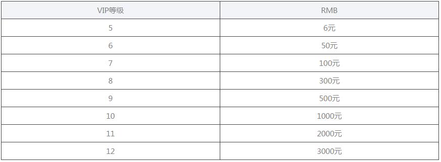 无敌大航海vip价格表是多少_无敌大航海vip价格表分享