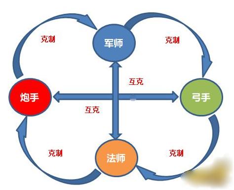 全民主公2武将搭配跟武将职业克制介绍